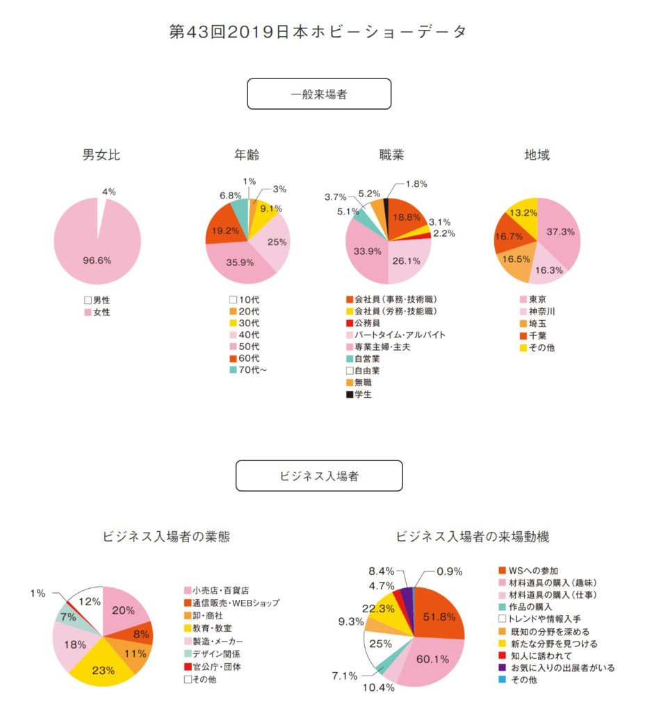 日本ホビーショーの来場者データ